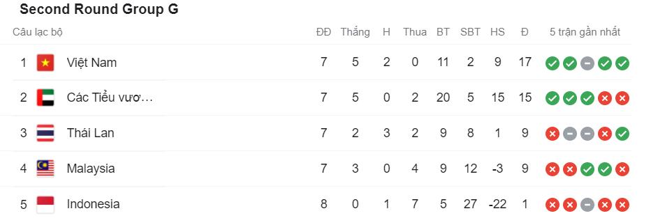 Lịch thi đấu vòng loại World Cup 2022